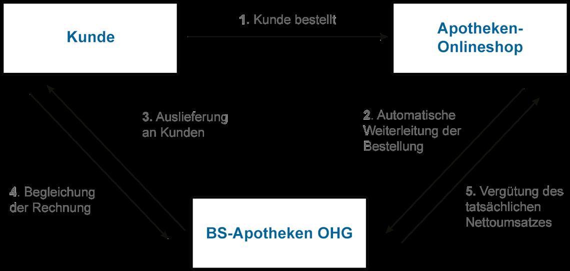 VerandVernetzt B2B Diagramm
